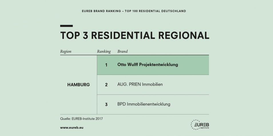 Otto Wulff TOP 100 Residential Ranking